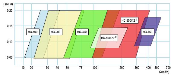 Parametry wydajności hydrocyklonów